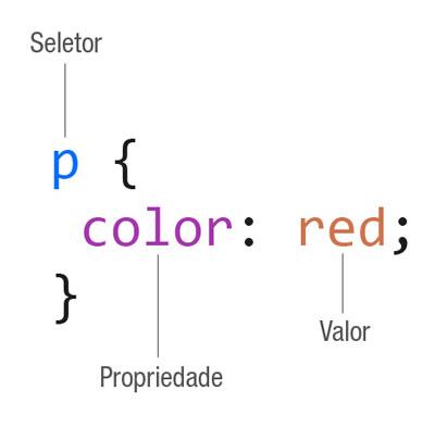 Anatomia de uma regra CSS